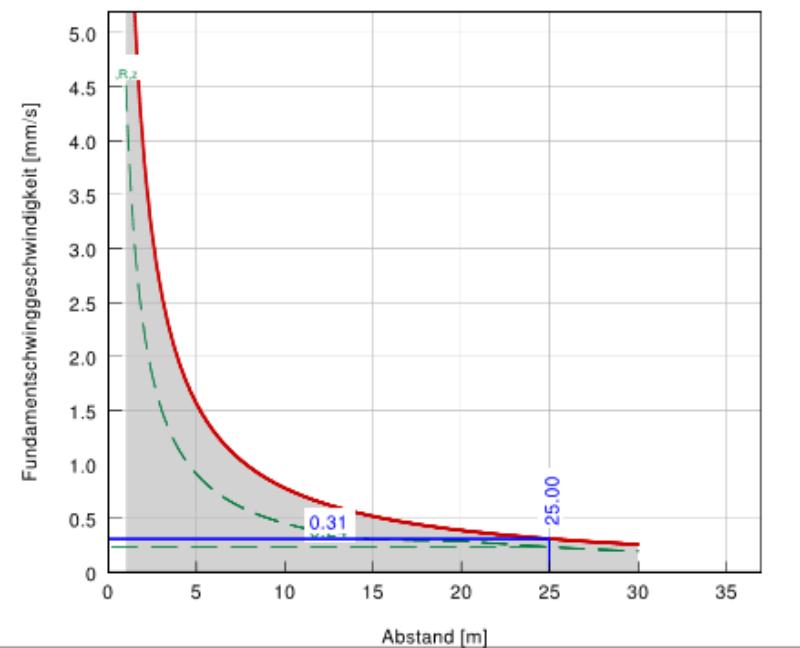 Die Grafik zeigt die Abnahme der Schwinggeschwindigkeit am Fundament in Abhängigkeit zum Abstand vom Emittenten.